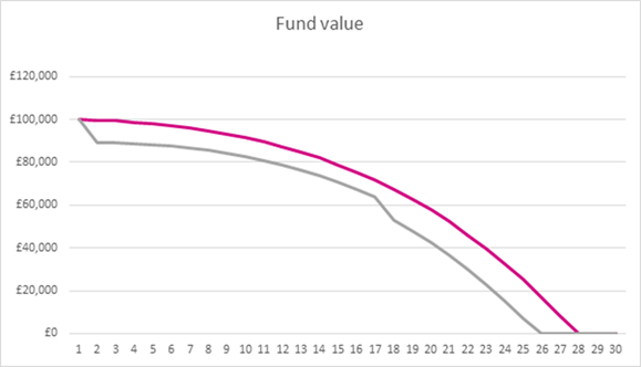 Fund Value