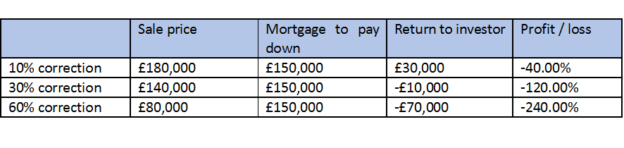 House Price Loss
